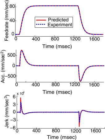 Prediction of part machining cycle times via virtual CNC