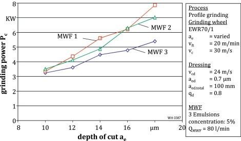 Metalworking fluids—Mechanisms and performance - ScienceDirect