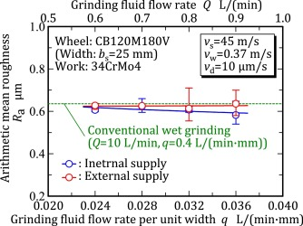 Drastic reduction of grinding fluid flow in cylindrical