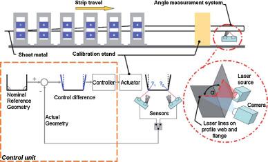 Closed Loop Control Of Product Properties In Metal Forming Sciencedirect