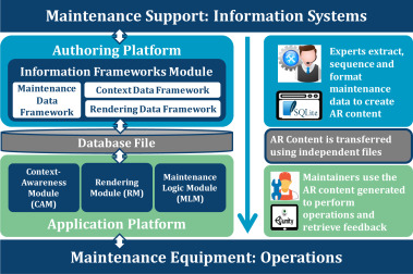 Improving efficiency of industrial maintenance with context