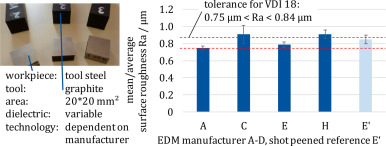 Crater morphology evaluation of contemporary advanced EDM generator