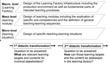 Learning factories for future oriented research and education in