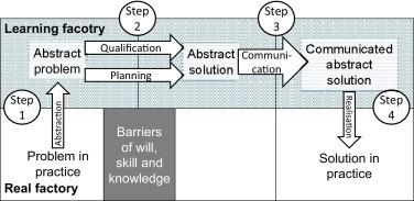 Learning factories for future oriented research and