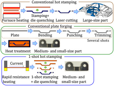 Hot stamping of ultra-high strength steel parts - ScienceDirect