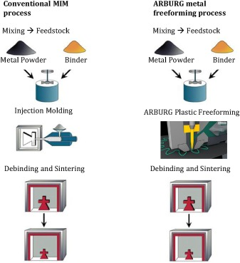 Additive manufacturing of metal components with the ARBURG