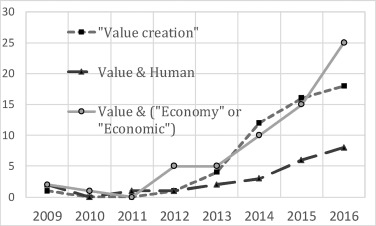 Value creation in production: Reconsideration from
