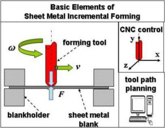 Flexibility in metal forming - ScienceDirect