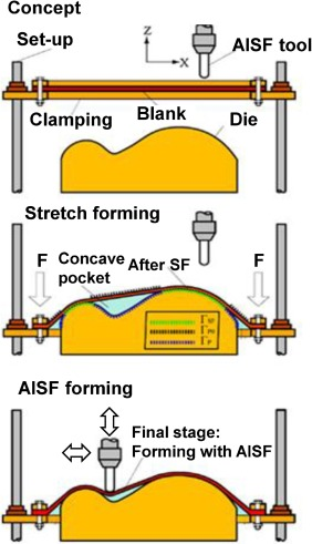 Flexibility In Metal Forming - ScienceDirect