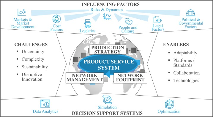 Global production networks: Design and operation - ScienceDirect
