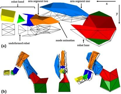 Robots in machining - ScienceDirect