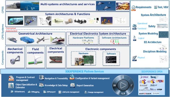 Development capabilities for smart products - ScienceDirect