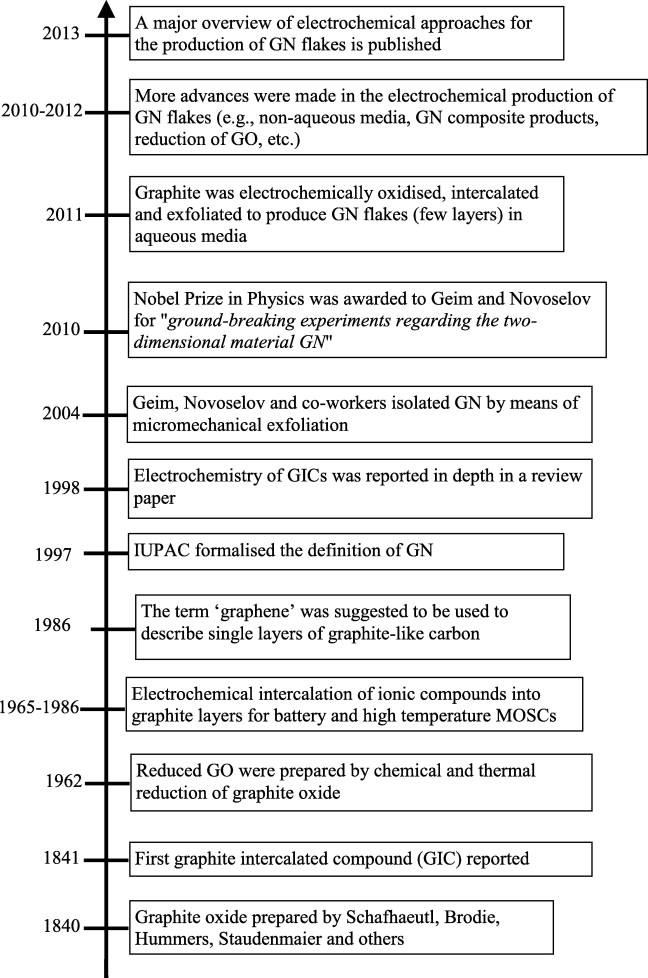 Electrochemical approaches to the production of graphene flakes and 2 timeline for the development of gn using electrochemical techniques other important historical events related to gn have also been represented fandeluxe Image collections