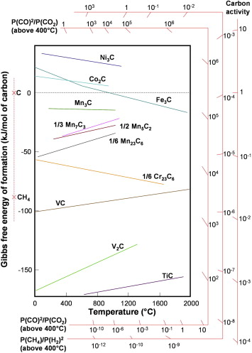 Current understanding of the growth of carbon nanotubes in catalytic ellingham diagram for carbides of 3d transition metals adapted from 36 ccuart