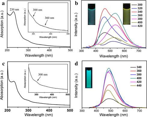 Surrounding Media Sensitive Photoluminescence Of Boron Doped