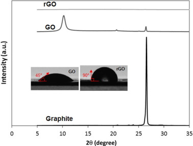 a green approach for the reduction of graphene oxide nanosheets