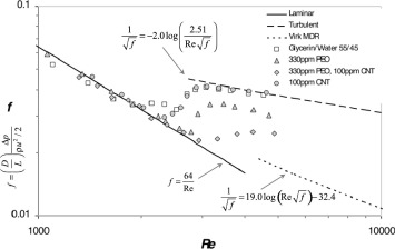 Pipe flow drag reduction effects from carbon nanotube additives moody diagram showing a reduced friction factor with peo and a further ccuart Choice Image