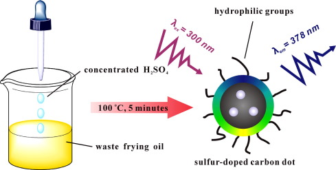 Waste Frying Oil As A Precursor For One Step Synthesis Of Sulfur
