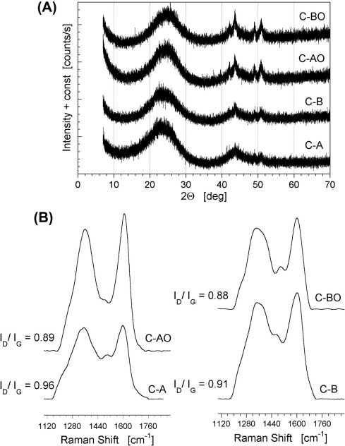 Effect Of Visible Light And Electrode Wetting On The Capacitive