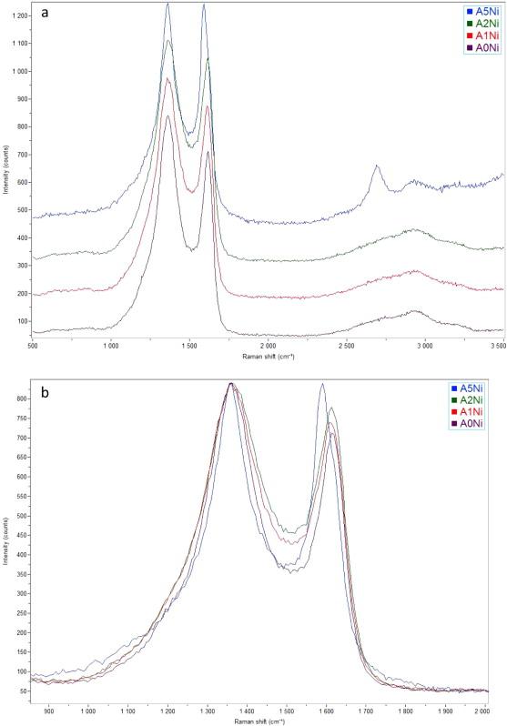 Carbon Periodic Cellular Architectures