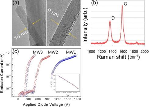 A 46-inch diagonal carbon nanotube field emission backlight
