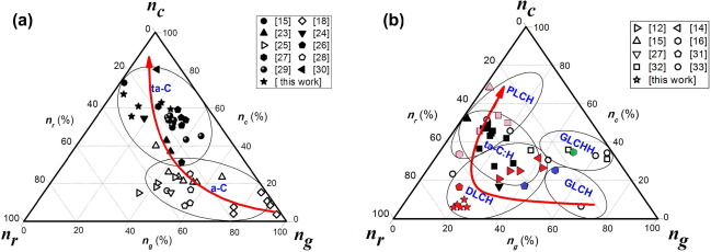 1 s2.0 S0008622315005679 gr3 a ternary phase diagram for amorphous carbon sciencedirect