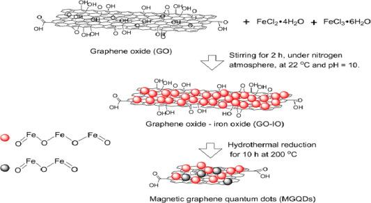 Photoluminescent And Superparamagnetic Reduced Graphene Oxideiron