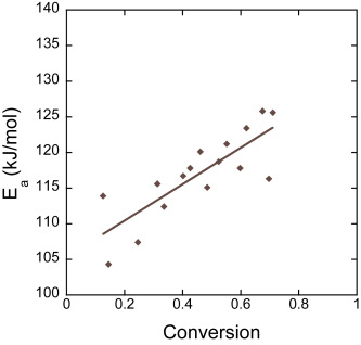 Reconciliation of carbon oxidation rates and activation