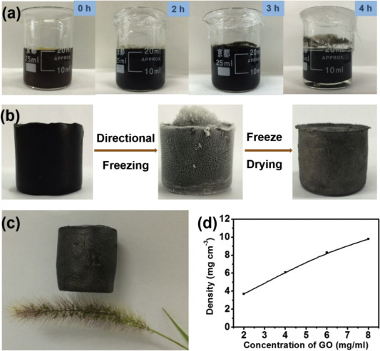 Highly compressible anisotropic graphene aerogels fabricated