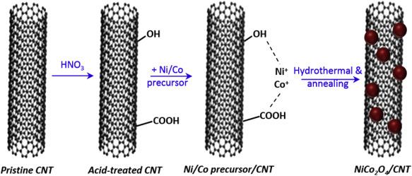 NiCo2O4/CNT nanocomposites as ...