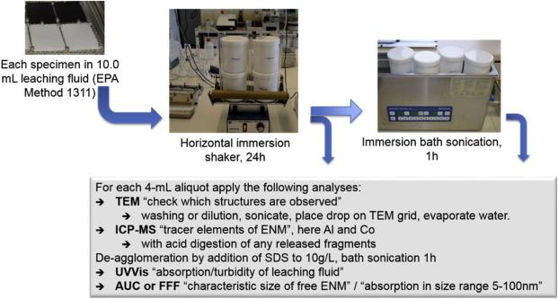 NanoRelease: Pilot interlaboratory comparison of a