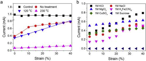 Ion transport through thermally reduced and mechanically