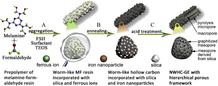 Nitrogen Doped Worm Like Graphitized Hierarchical Porous Carbon