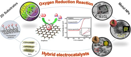 Recent advancements in metal-based hybrid electrocatalysts supported