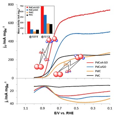 Recent advancements in metal-based hybrid electrocatalysts