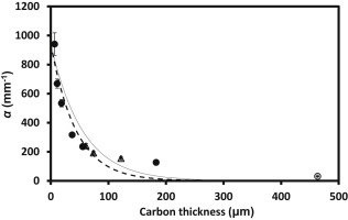 Radio-frequency linear absorption coefficient of carbon materials
