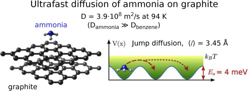 Ultrafast molecular transport on carbon surfaces the diffusion of graphical abstract urtaz