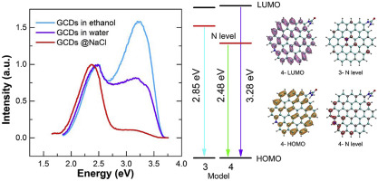 613c3425e65f Understanding and manipulating luminescence in carbon nanodots ...