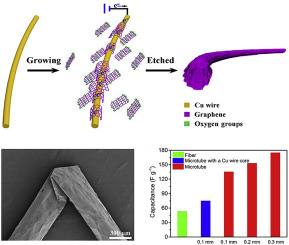 Highly flexible and shape-persistent graphene microtube and its