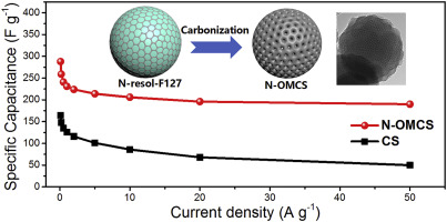 One-pot synthesis of nitrogen-doped ordered mesoporous carbon