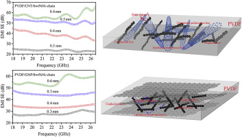 Synergism between carbon materials and Ni chains in flexible poly