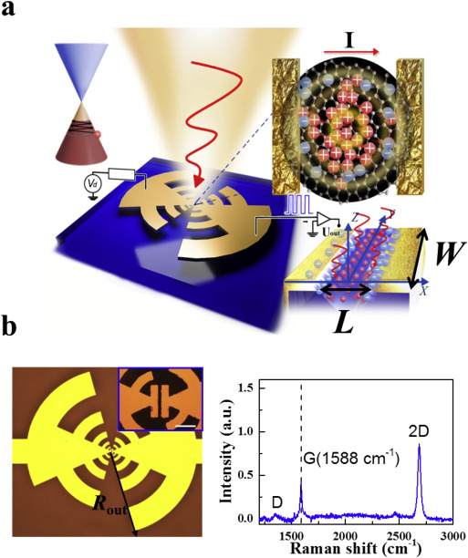 Room-temperature photoconduction assisted by hot-carriers in