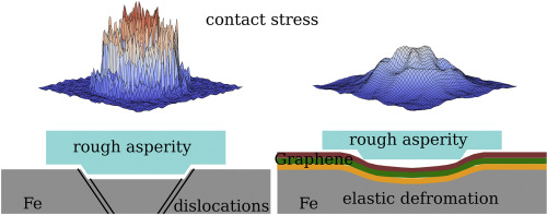 Atomistic Perspective Of How Graphene Protects Metal