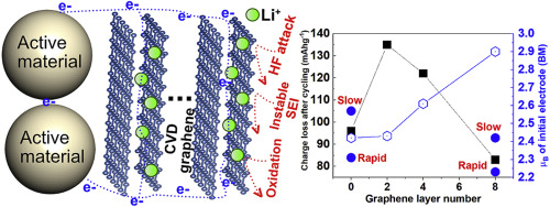 Stacked-graphene layers as engineered solid-electrolyte
