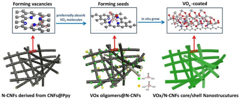Self-assembled 3D N-CNFs/V2O5 aerogels with core/shell
