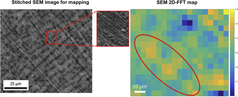 Mapping carbon nanotube orientation by fast fourier