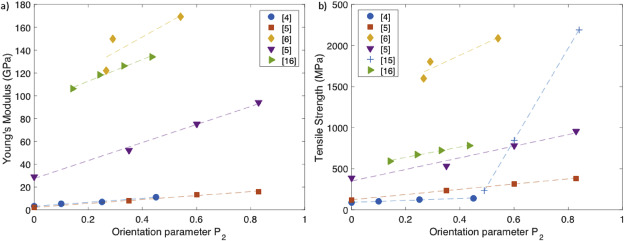 Mapping carbon nanotube orientation by fast fourier transform of
