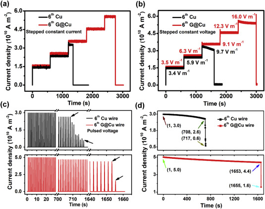 High ampacity of superhelix graphene/copper nanocomposite wires by on