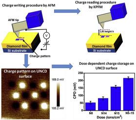Nitrogen ion implanted ultrananocrystalline diamond films: A better on