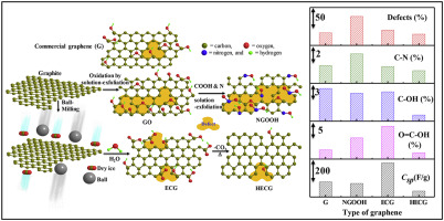 Edge-carboxylated graphene nanoplatelets as efficient